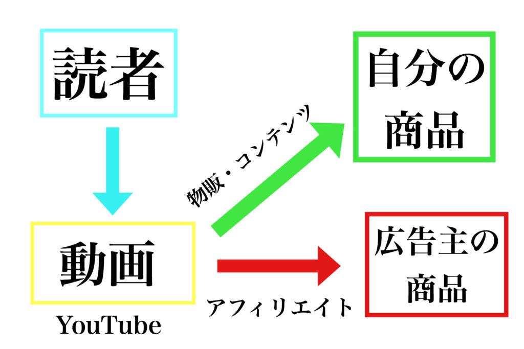 Youtubeでの自動化