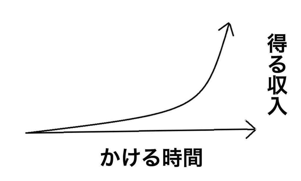 ブログ成果を書いた図