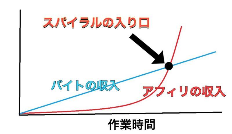 大学生の図
