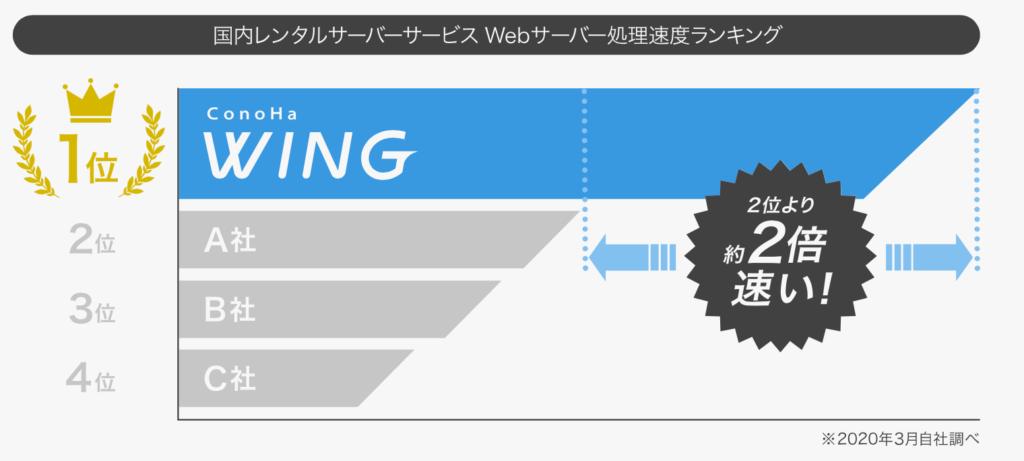 サーバー処理速度ランキングの画像