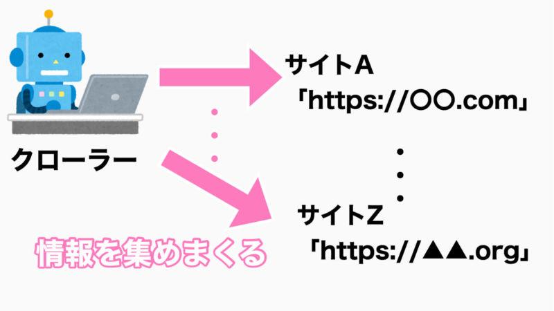 検索エンジンの仕組みのクローリングの画像