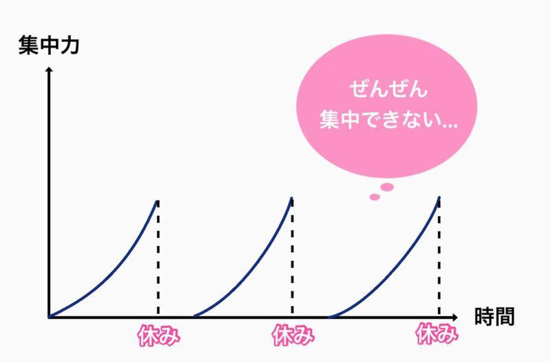 集中力の持続時間のグラフ