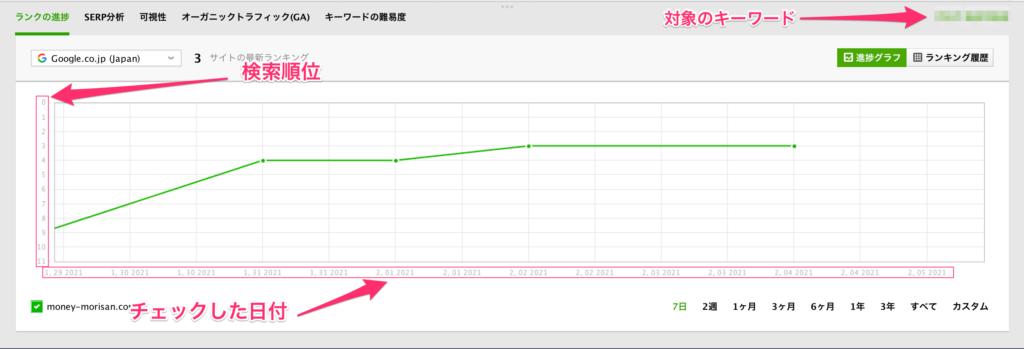 RankTrackerの順位グラフ