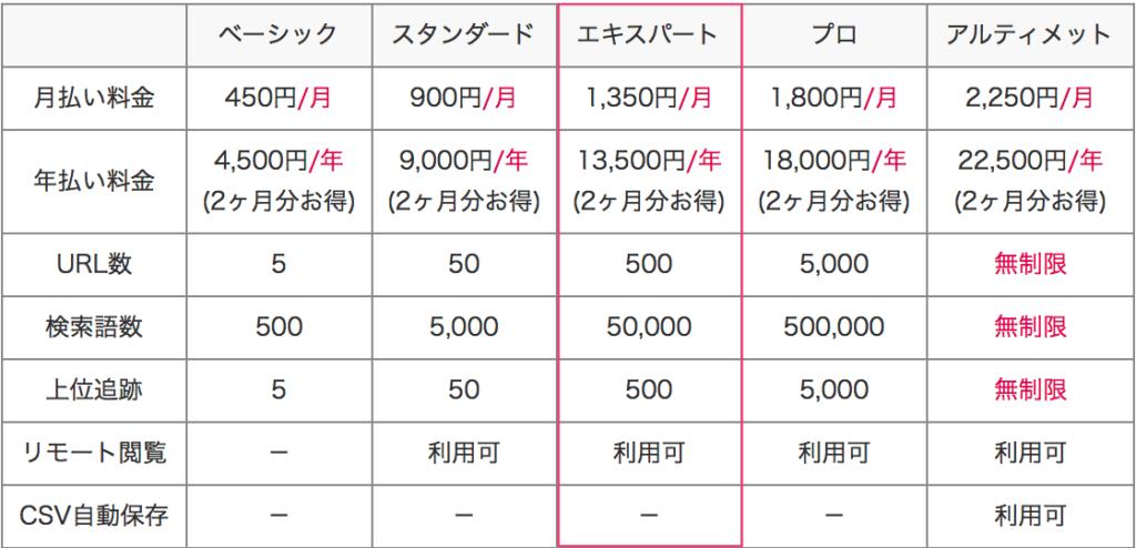 GRCとRankTrackerの料金比較【どちらもあまり変わりません】