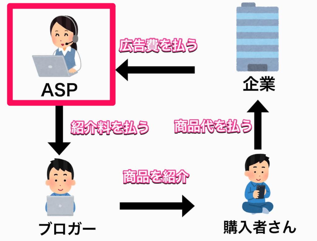 ブログの始め方で説明するASP登録