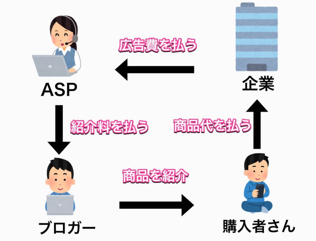 ASPの存在を示した図