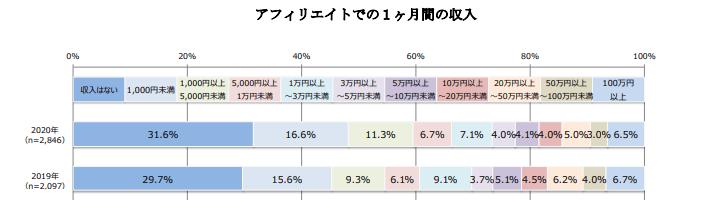 ブログのメリットである収益状況を示した図