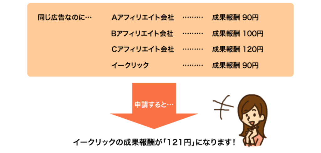 いい評判②:1円サービスというおもしろい機能がある