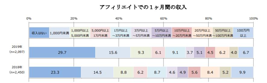 ブログがオワコンではない理由を示す画像:アフィリエイト収益の比率