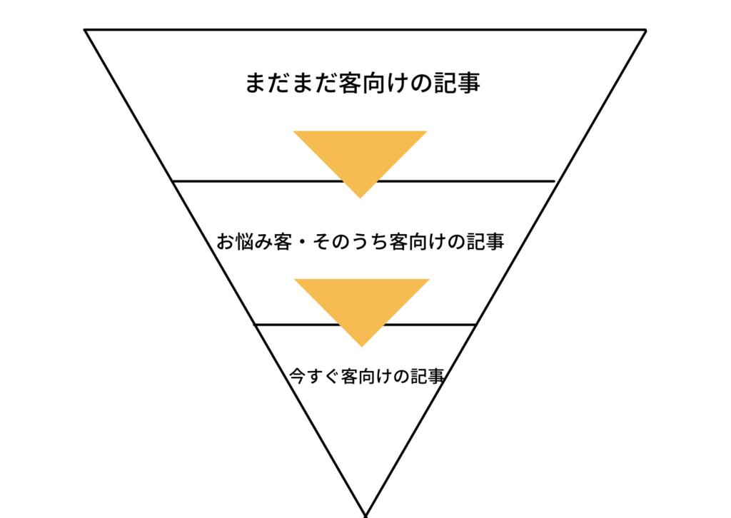 心理学に基づいた読者の階層構造