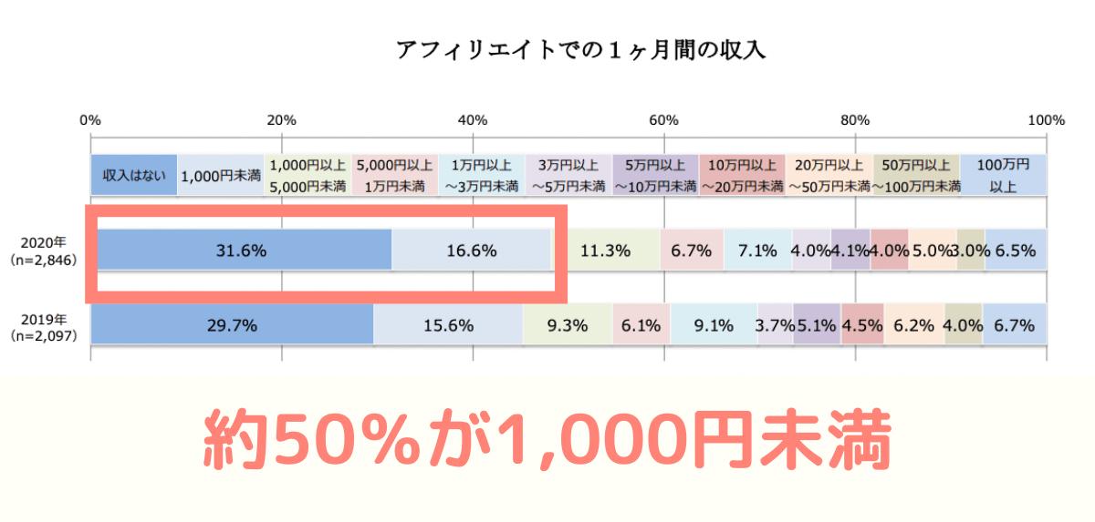 ブログ収入の平均データ